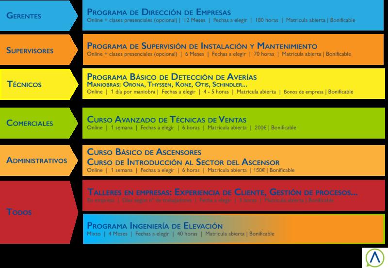 Cursos 2020 con plazo de matrícula abierta de Docensas